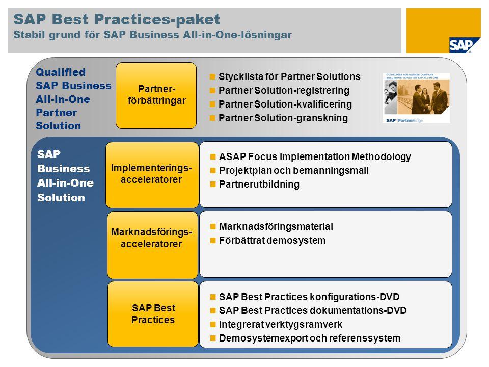 Partner- förbättringar Qualified SAP Business All-in-One Partner Solution Stycklista för Partner Solutions Partner Solution-registrering Partner Solut
