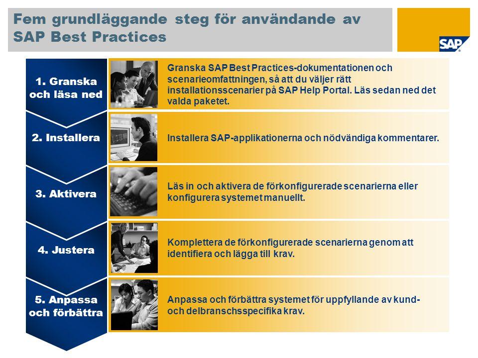 Fem grundläggande steg för användande av SAP Best Practices 5. Anpassa och förbättra 4. Justera 3. Aktivera 2. Installera 1. Granska och läsa ned Gran