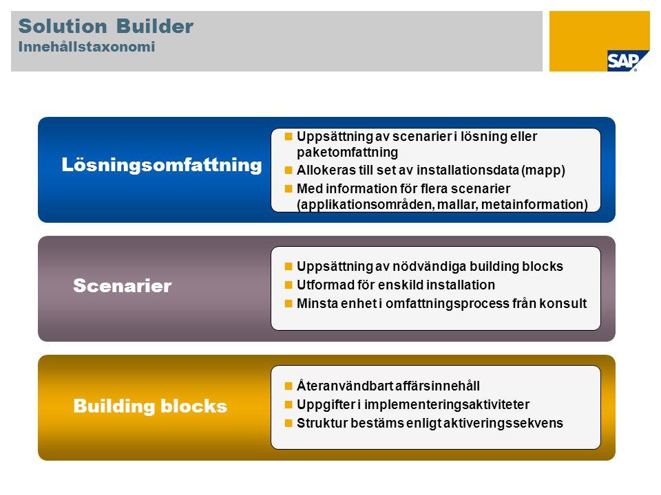 Uppsättning av scenarier i lösning eller paketomfattning Allokeras till set av installationsdata (mapp) Med information för flera scenarier (applikati
