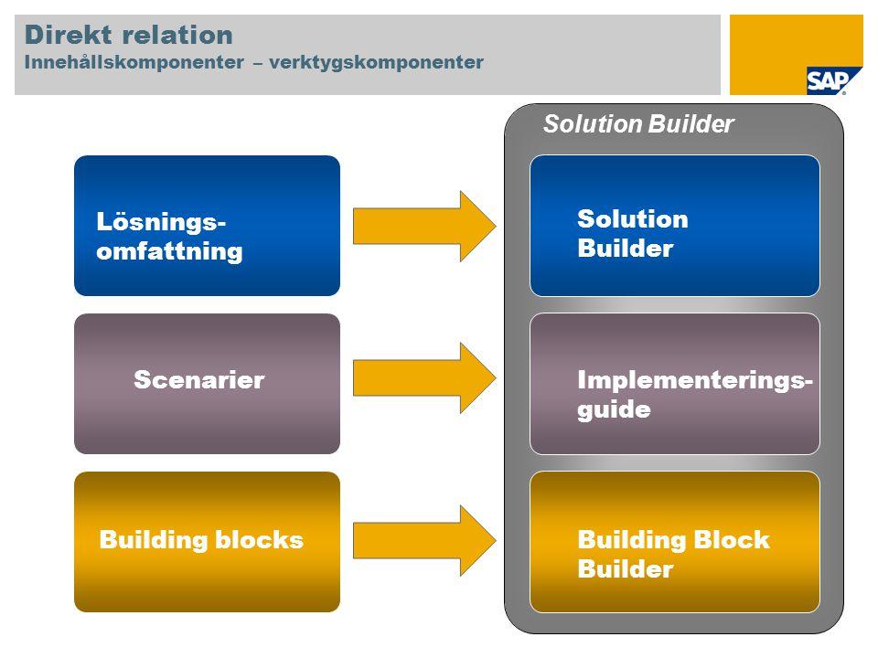 Direkt relation Innehållskomponenter – verktygskomponenter Lösnings- omfattning Scenarier Building blocks Solution Builder Implementerings- guide Buil