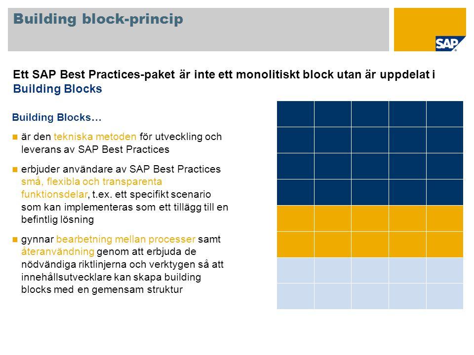 Building block-princip Ett SAP Best Practices-paket är inte ett monolitiskt block utan är uppdelat i Building Blocks Building Blocks… är den tekniska