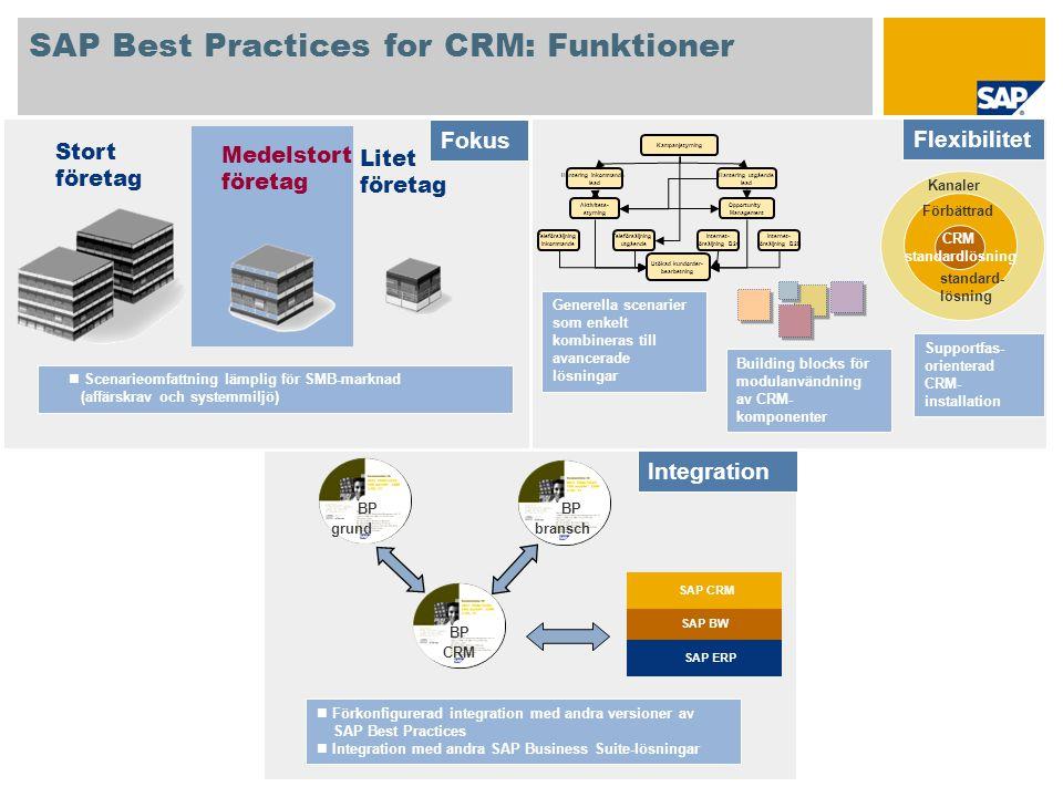 SAP Best Practices for CRM: Funktioner Kampanjstyrning Hantering inkommande lead Hantering utgående lead Aktivitets- styrning Opportunity Management T