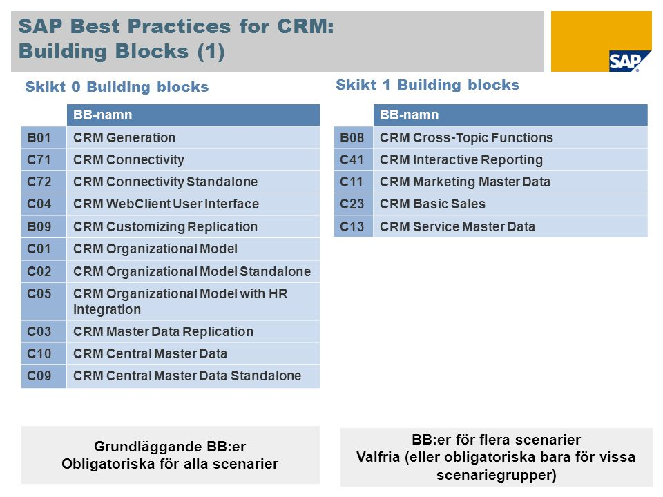 SAP Best Practices for CRM: Building Blocks (1) Skikt 0 Building blocks BB-namn B08CRM Cross-Topic Functions C41CRM Interactive Reporting C11CRM Marke
