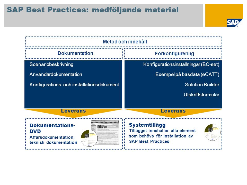 SAP Best Practices for CRM: Building Blocks (1) Skikt 0 Building blocks BB-namn B08CRM Cross-Topic Functions C41CRM Interactive Reporting C11CRM Marketing Master Data C23CRM Basic Sales C13CRM Service Master Data Skikt 1 Building blocks Grundläggande BB:er Obligatoriska för alla scenarier BB-namn B01CRM Generation C71CRM Connectivity C72CRM Connectivity Standalone C04CRM WebClient User Interface B09CRM Customizing Replication C01CRM Organizational Model C02CRM Organizational Model Standalone C05CRM Organizational Model with HR Integration C03CRM Master Data Replication C10CRM Central Master Data C09CRM Central Master Data Standalone BB:er för flera scenarier Valfria (eller obligatoriska bara för vissa scenariegrupper)