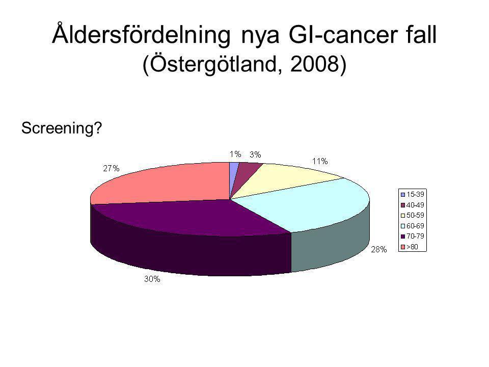 Åldersfördelning nya GI-cancer fall (Östergötland, 2008) Screening?