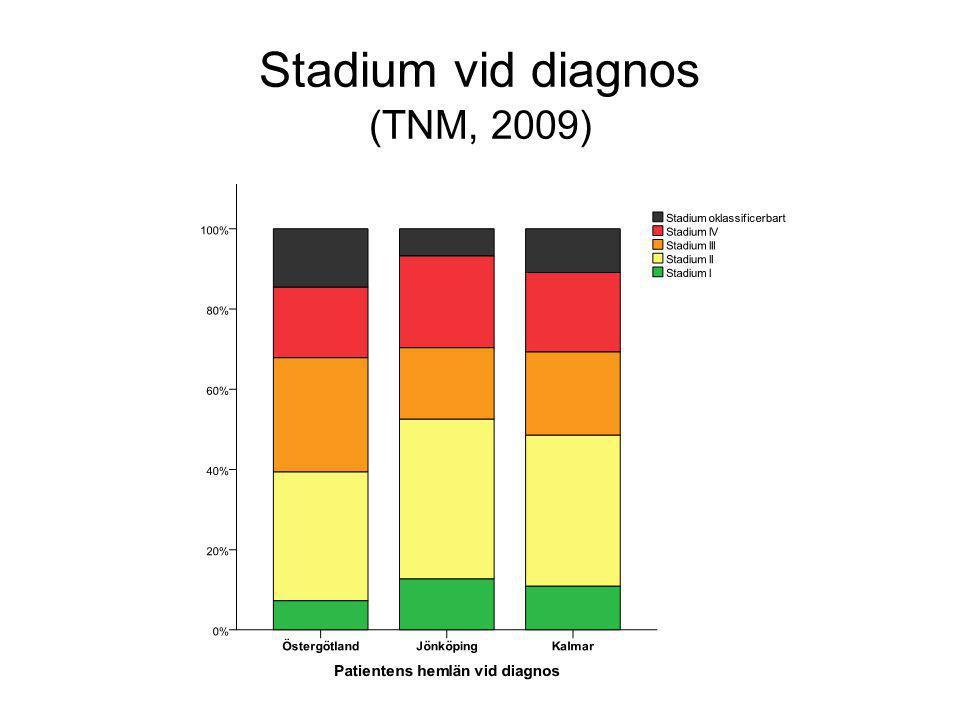 Stadium vid diagnos (TNM, 2009)
