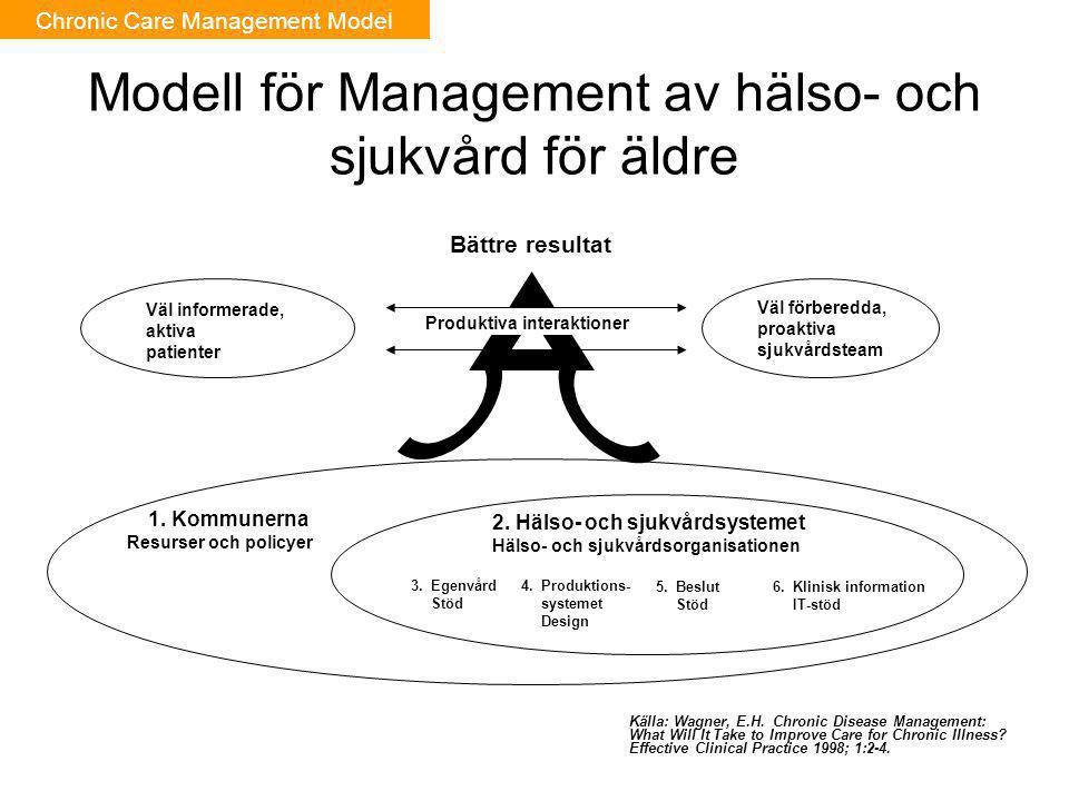 Modell för Management av hälso- och sjukvård för äldre 3. Egenvård Stöd 2. Hälso- och sjukvårdsystemet Hälso- och sjukvårdsorganisationen 1. Kommunern