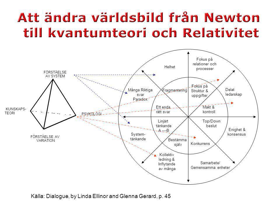 Helhet Fragmentering Ett enda rätt svar Många Riktiga svar Paradox System- tänkande Linjärt tänkande A ----B Kollektiv ledning & Inflytande av många B