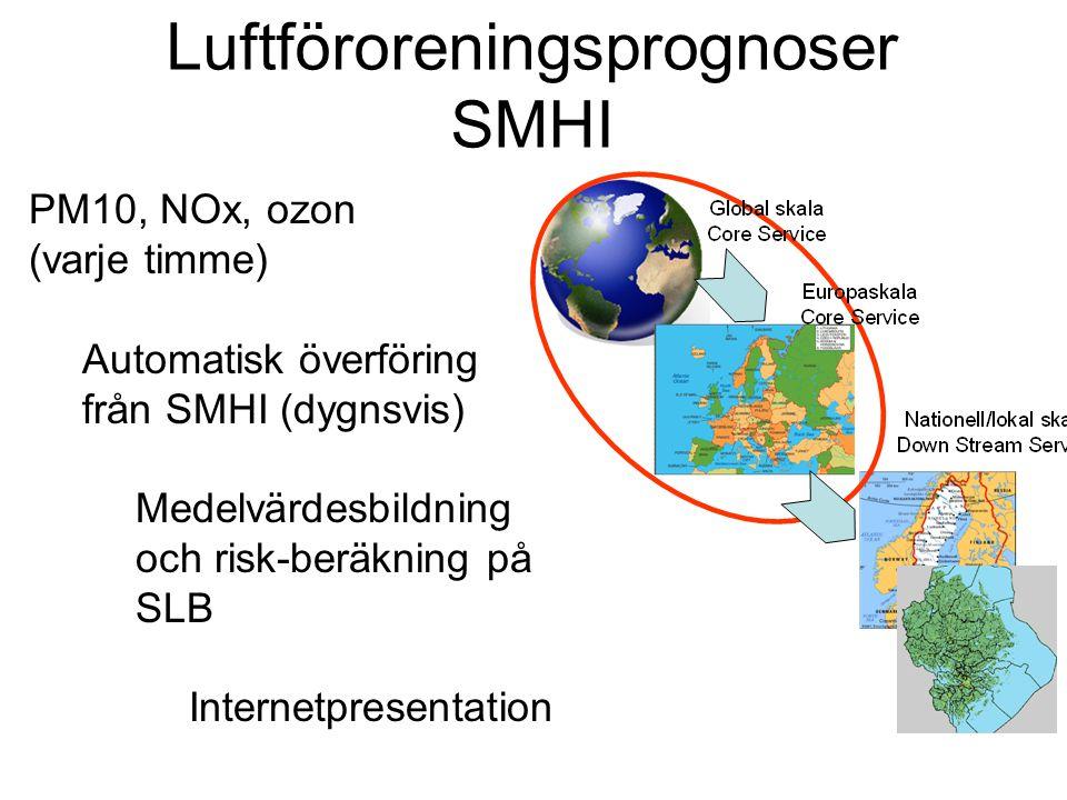 Luftföroreningsprognoser SMHI PM10, NOx, ozon (varje timme) Automatisk överföring från SMHI (dygnsvis) Medelvärdesbildning och risk-beräkning på SLB Internetpresentation