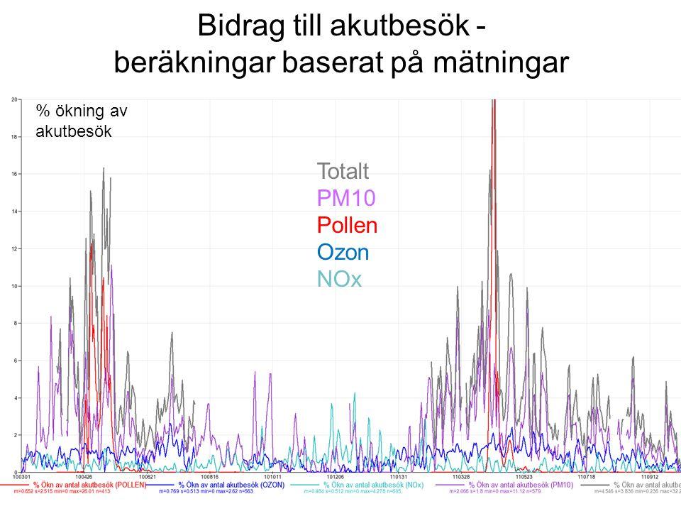 Bidrag till akutbesök - beräkningar baserat på mätningar Pollen Ozon NOx PM10 Totalt % ökning av akutbesök