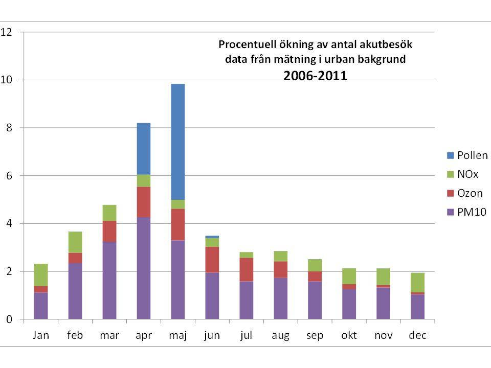 Beräkningar av björkpollenhalter Model developed by FMI (SILAM)