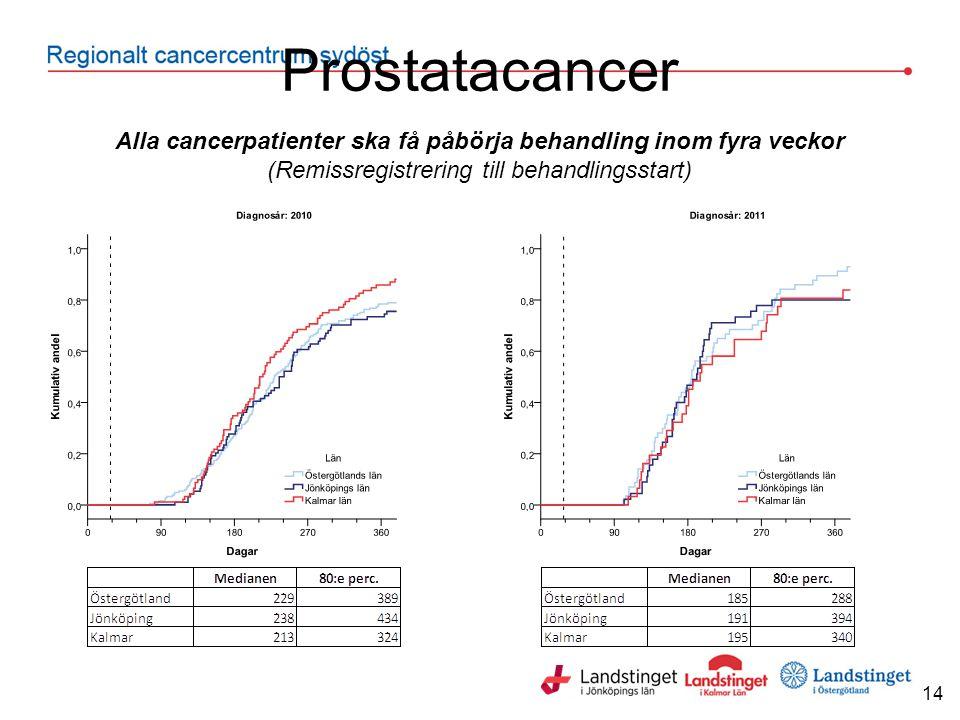 Prostatacancer 14 Alla cancerpatienter ska få påbörja behandling inom fyra veckor (Remissregistrering till behandlingsstart)