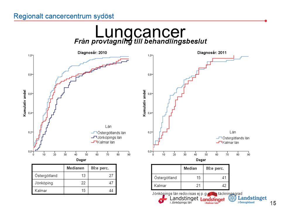 Lungcancer 15 Från provtagning till behandlingsbeslut Jönköpings län redovisas ej p.g.a.