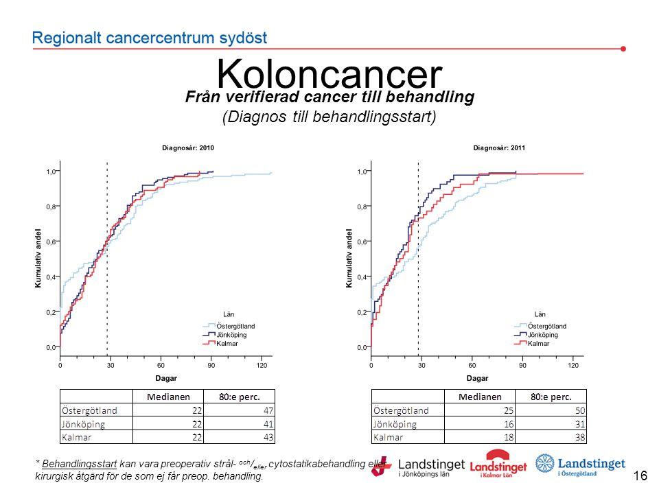 Koloncancer Från verifierad cancer till behandling (Diagnos till behandlingsstart) 16 * Behandlingsstart kan vara preoperativ strål- och / eller cytostatikabehandling eller kirurgisk åtgärd för de som ej får preop.