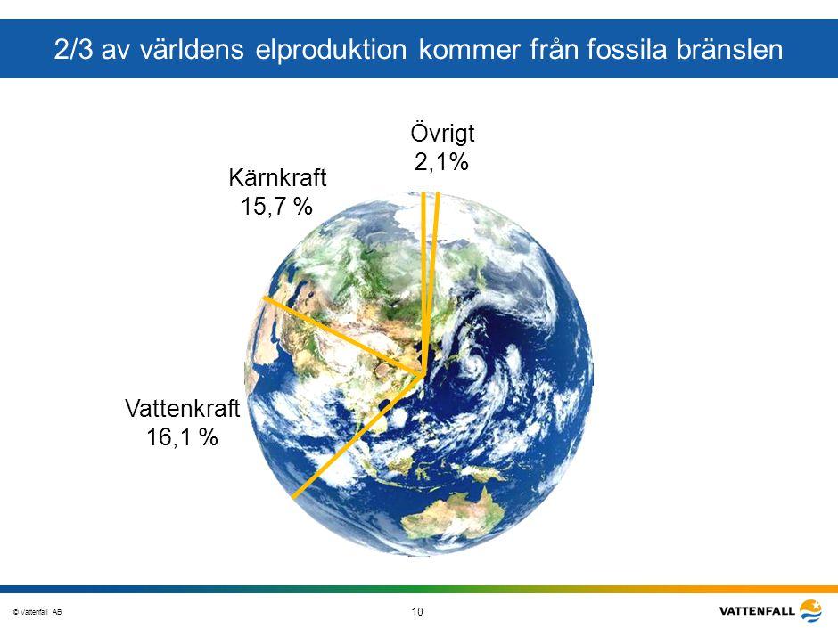 © Vattenfall AB 10 STO-STV080-20070108-A1-GlobalMappingOfGGAO_FINAL 2/3 av världens elproduktion kommer från fossila bränslen Övrigt 2,1% Kärnkraft 15
