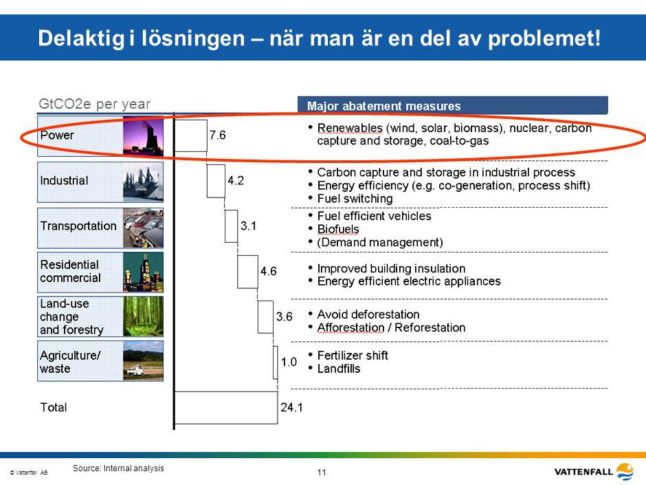 © Vattenfall AB 11 STO-STV080-20070108-A1-GlobalMappingOfGGAO_FINAL Delaktig i lösningen – när man är en del av problemet! GtCO2e per year Source: Int