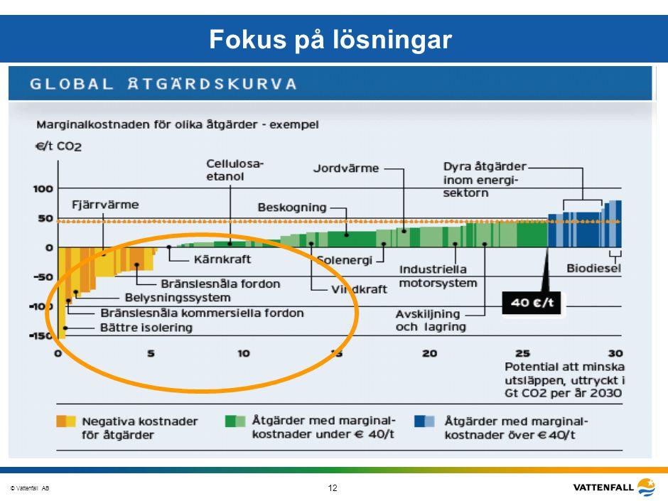 © Vattenfall AB 12 STO-STV080-20070108-A1-GlobalMappingOfGGAO_FINAL Fokus på lösningar