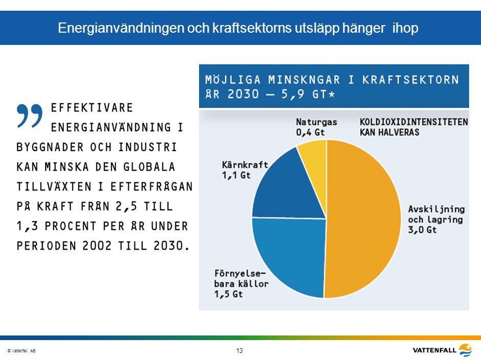 © Vattenfall AB 13 STO-STV080-20070108-A1-GlobalMappingOfGGAO_FINAL Energianvändningen och kraftsektorns utsläpp hänger ihop