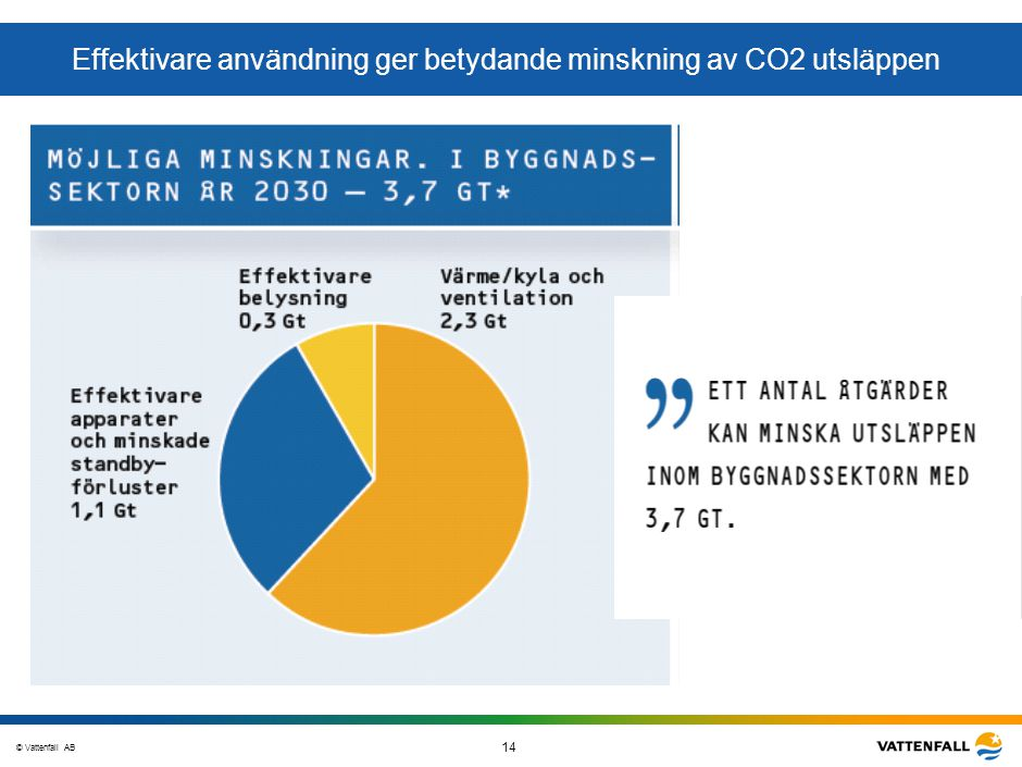 © Vattenfall AB 14 STO-STV080-20070108-A1-GlobalMappingOfGGAO_FINAL Effektivare användning ger betydande minskning av CO2 utsläppen