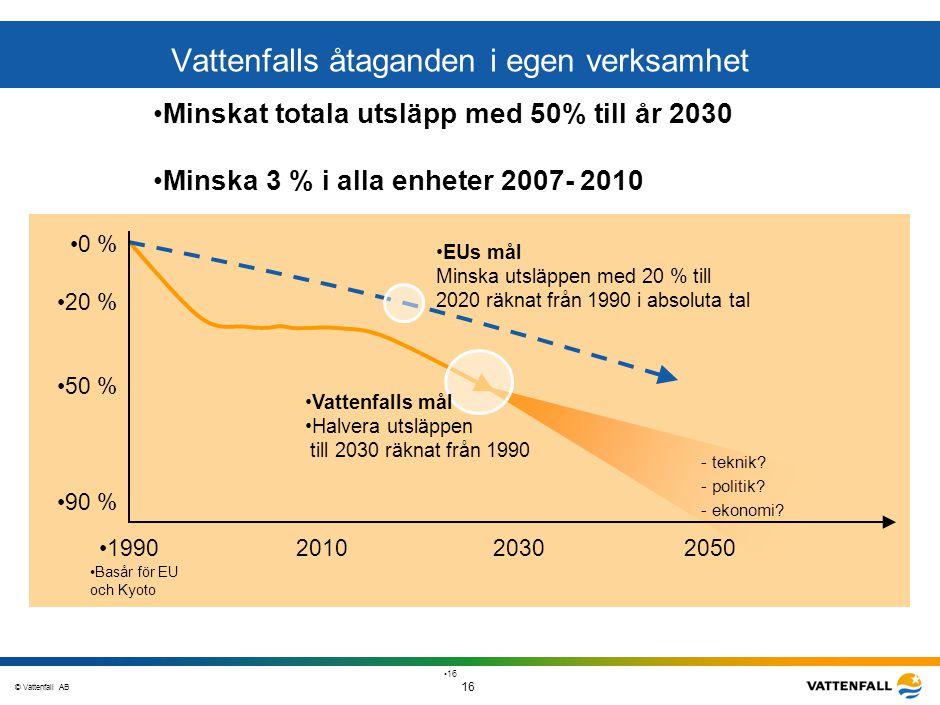 © Vattenfall AB 16 STO-STV080-20070108-A1-GlobalMappingOfGGAO_FINAL 16 Vattenfalls åtaganden i egen verksamhet 0 % 20 % 50 % 90 % 1990201020302050 EUs
