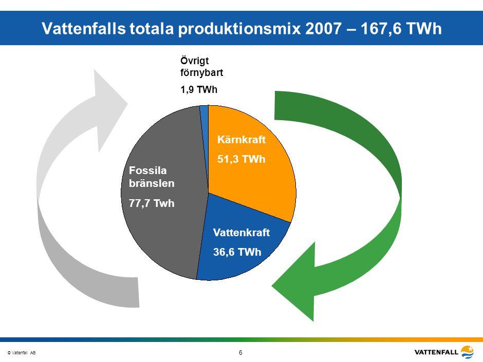 © Vattenfall AB 6 STO-STV080-20070108-A1-GlobalMappingOfGGAO_FINAL Vattenfalls totala produktionsmix 2007 – 167,6 TWh Fossila bränslen 77,7 Twh Övrigt