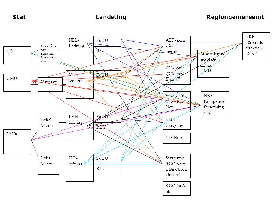 Spetts och bredd RLU – Starka forskningsmiljöer (ALF medel, Landsting, Externa anslag) Bredd och spets Landsting (FoU-anslag) Samverkan Klinisk behandlings forskning Norr (Visare Norr) Norrlandsmodell för den kliniska forskningen Uppföljning