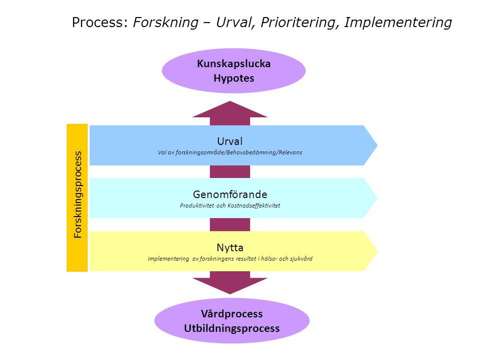 Process: Forskning – Urval, Prioritering, Implementering Kunskapslucka Hypotes Urval Val av forskningsområde/Behovsbedömning/Relevans Genomförande Pro