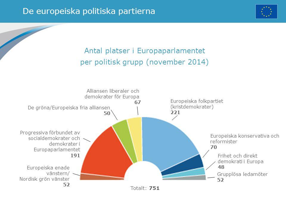 De europeiska politiska partierna Antal platser i Europaparlamentet per politisk grupp (november 2014) De gröna/Europeiska fria alliansen 50 Europeisk
