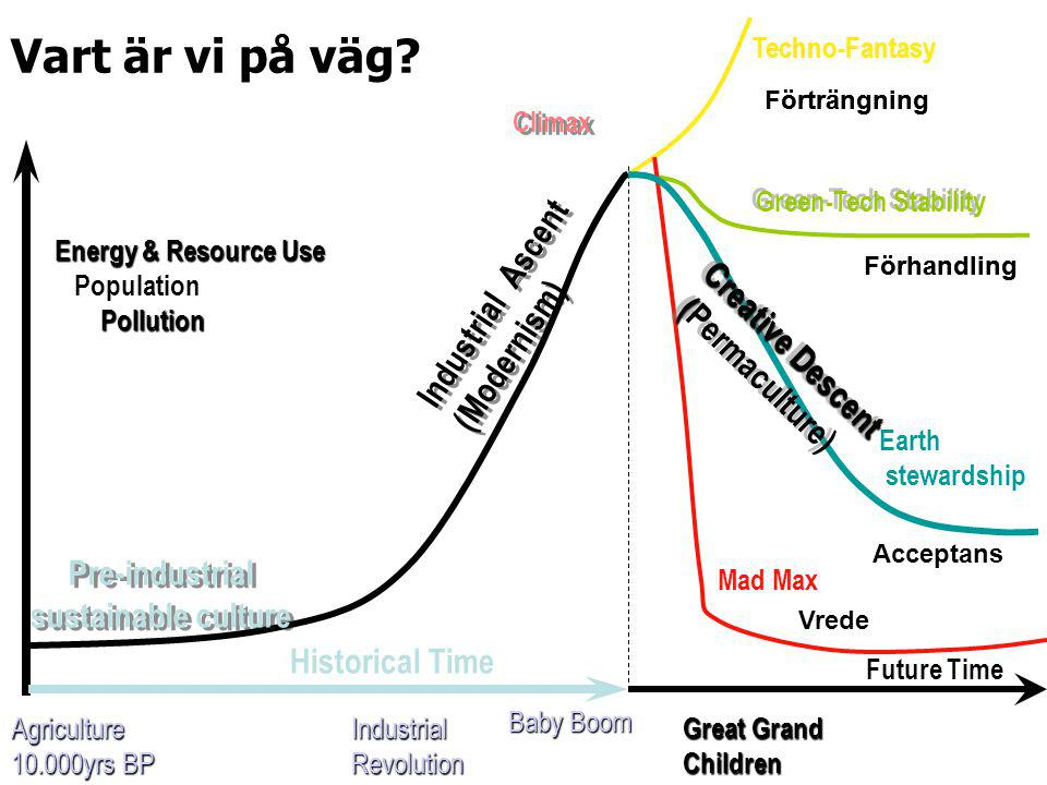 Industrial Ascent (Modernism) Energy & Resource Use Population Pollution Pollution Climax Techno-Fantasy Green-Tech Stability Earth stewardship Mad Max Great Grand Children Agriculture 10.000yrs BP IndustrialRevolution Baby Boom Pre-industrial sustainable culture Historical Time Future Time Creative Descent ( Creative Descent (Permaculture) Vart är vi på väg.