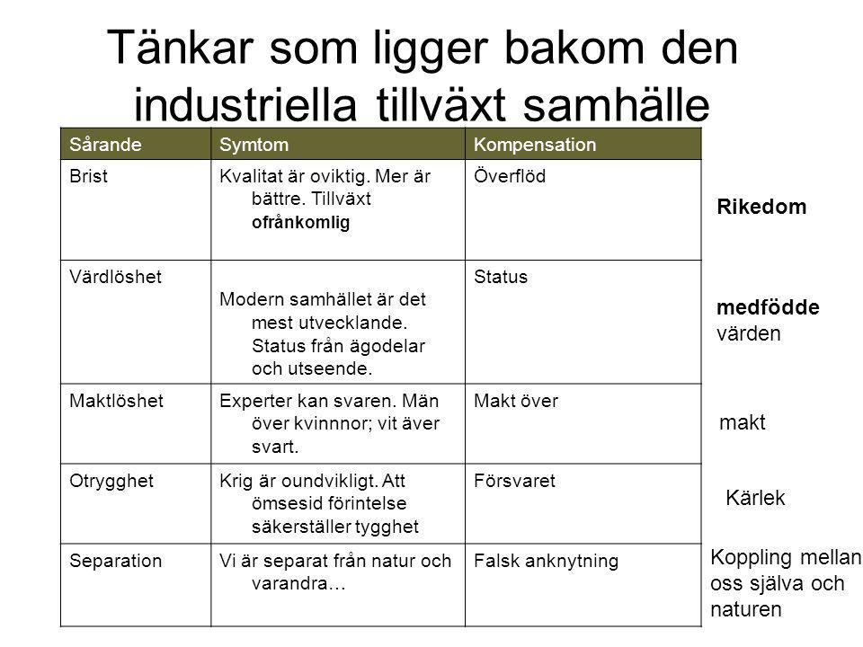 Tänkar som ligger bakom den industriella tillväxt samhälle SårandeSymtomKompensation BristKvalitat är oviktig.