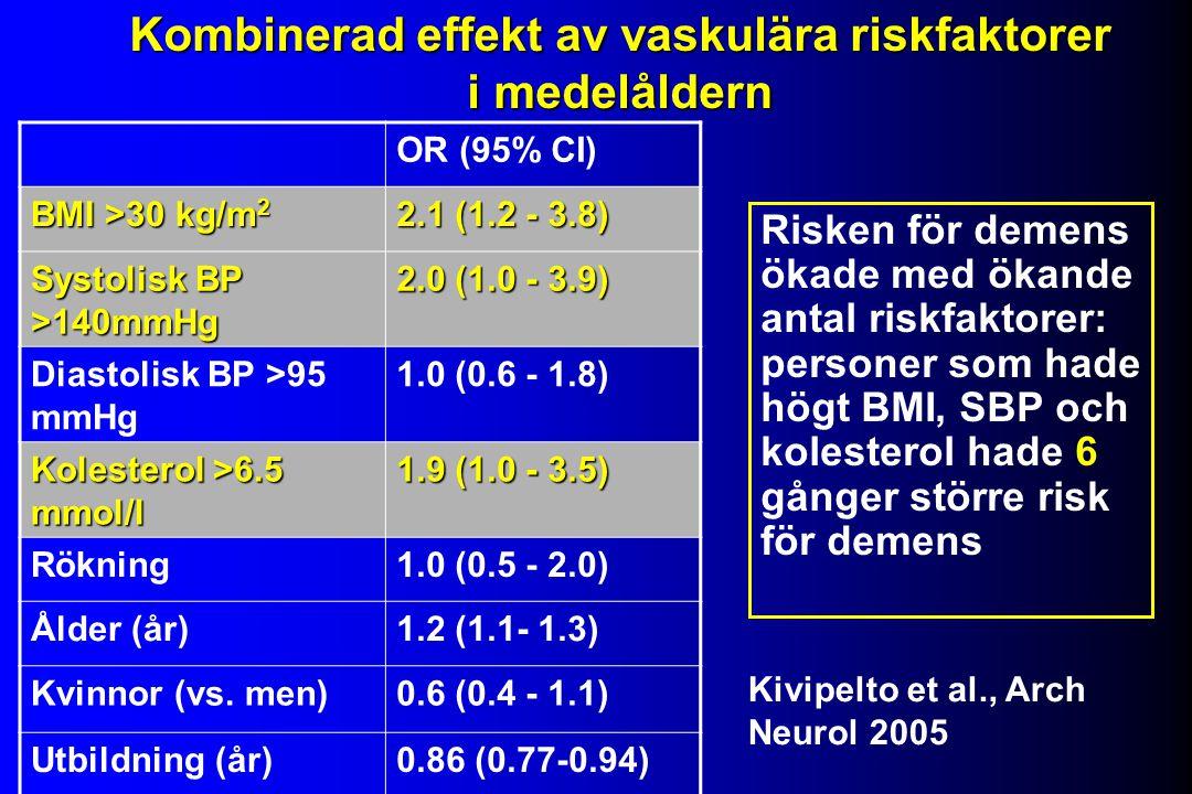 OR (95% CI) BMI >30 kg/m 2 2.1 (1.2 - 3.8) Systolisk BP >140mmHg 2.0 (1.0 - 3.9) Diastolisk BP >95 mmHg 1.0 (0.6 - 1.8) Kolesterol >6.5 mmol/l 1.9 (1.0 - 3.5) Rökning1.0 (0.5 - 2.0) Ålder (år)1.2 (1.1- 1.3) Kvinnor (vs.