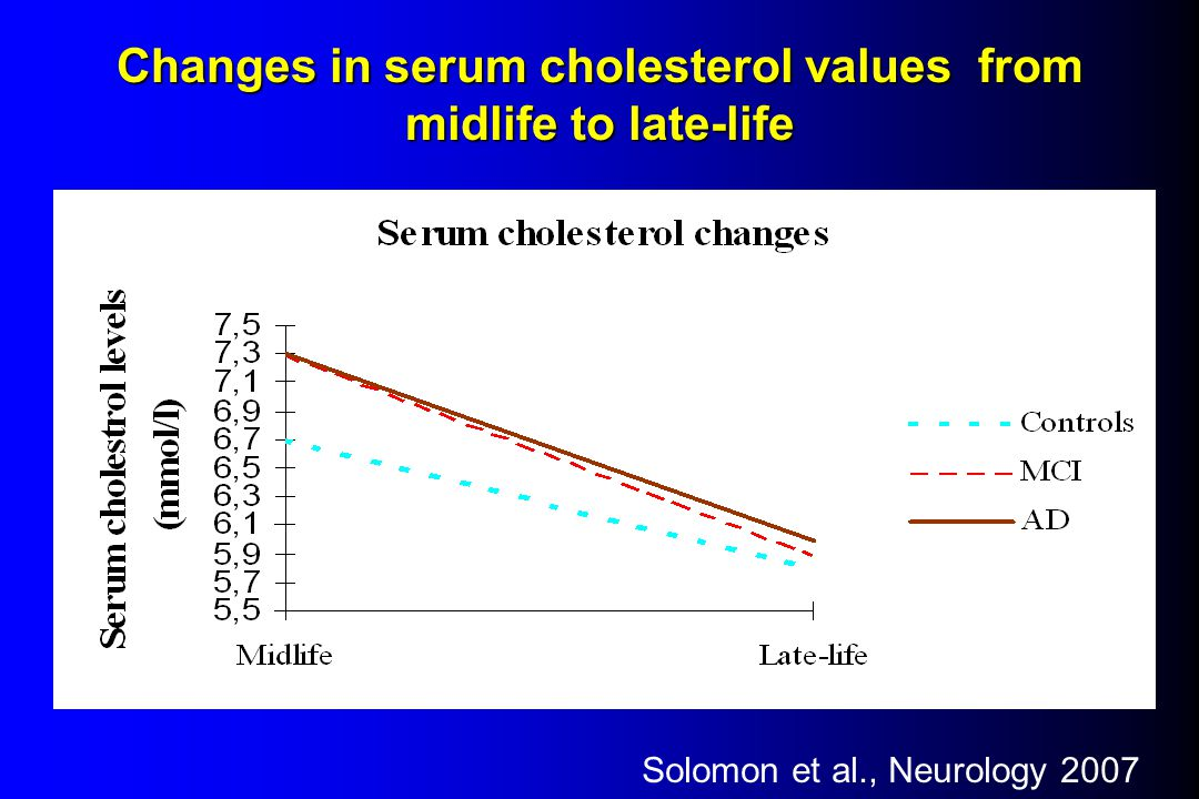Changes in serum cholesterol values from midlife to late-life Solomon et al., Neurology 2007
