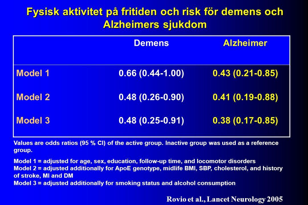 DemensAlzheimer Model 10.66 (0.44-1.00)0.43 (0.21-0.85) Model 20.48 (0.26-0.90)0.41 (0.19-0.88) Model 30.48 (0.25-0.91)0.38 (0.17-0.85) Fysisk aktivitet på fritiden och risk för demens och Alzheimers sjukdom Values are odds ratios (95 % CI) of the active group.