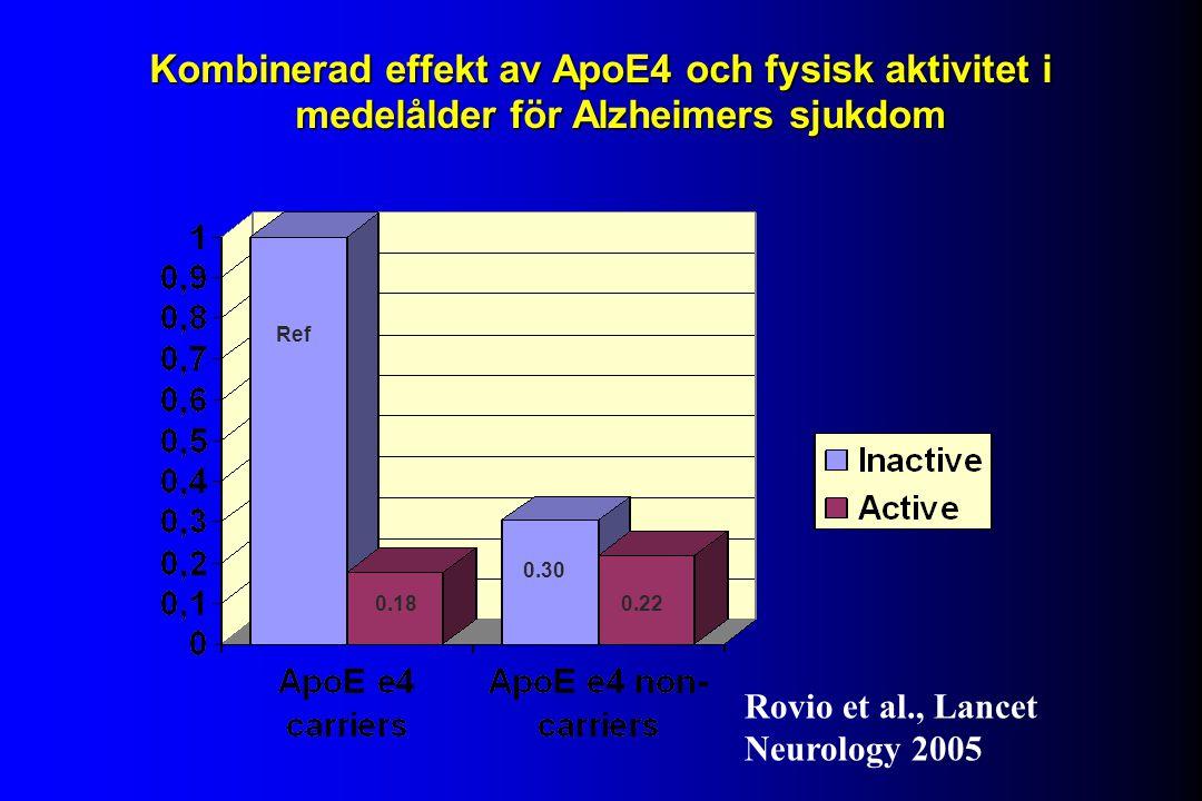 Kombinerad effekt av ApoE4 och fysisk aktivitet i medelålder för Alzheimers sjukdom Ref 0.18 0.30 0.22 Rovio et al., Lancet Neurology 2005