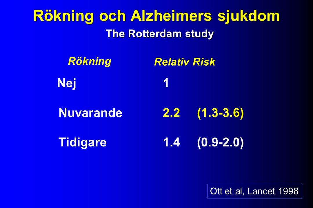 Rökning och Alzheimers sjukdom Nej 1 Nuvarande 2.2 (1.3-3.6) Tidigare 1.4 (0.9-2.0) Rökning Relativ Risk The Rotterdam study Ott et al, Lancet 1998