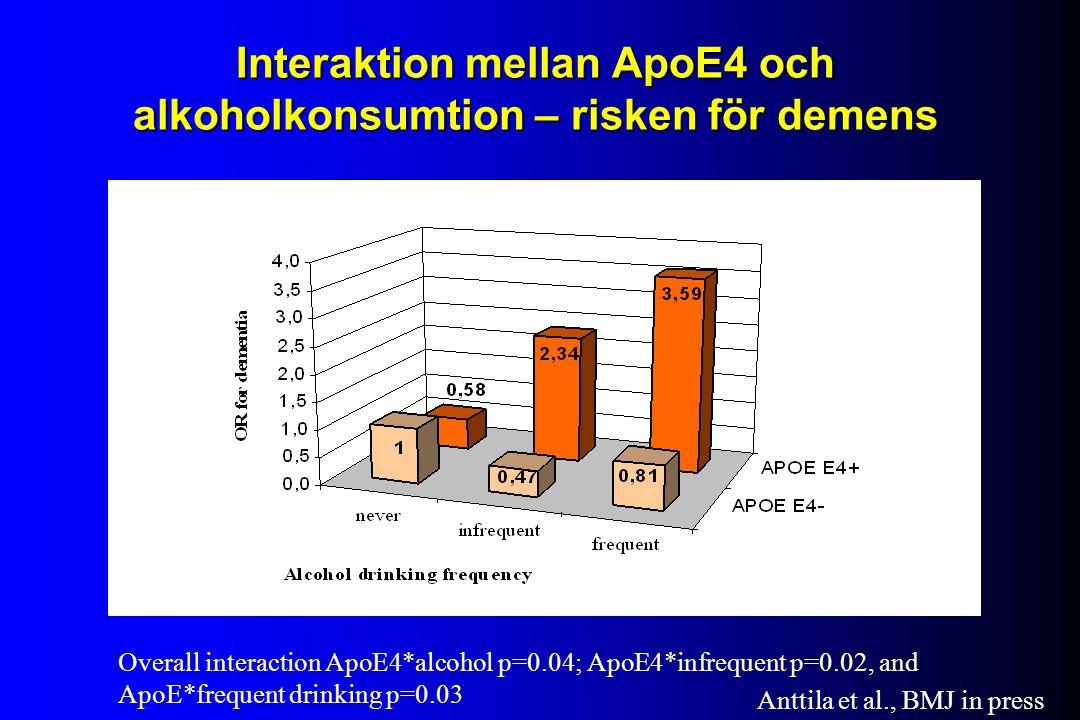 Interaktion mellan ApoE4 och alkoholkonsumtion – risken för demens Overall interaction ApoE4*alcohol p=0.04; ApoE4*infrequent p=0.02, and ApoE*frequent drinking p=0.03 Anttila et al., BMJ in press