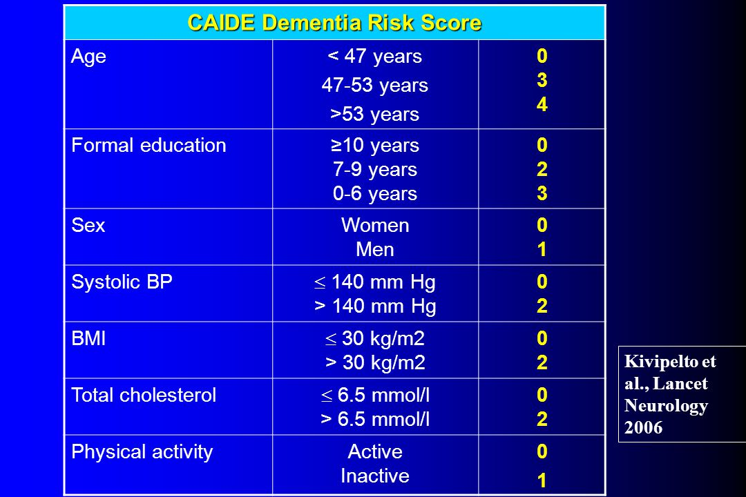 CAIDE Dementia Risk Score Age< 47 years 47-53 years >53 years 034034 Formal education≥10 years 7-9 years 0-6 years 023023 SexWomen Men 0101 Systolic BP  140 mm Hg > 140 mm Hg 0202 BMI  30 kg/m2 > 30 kg/m2 0202 Total cholesterol  6.5 mmol/l > 6.5 mmol/l 0202 Physical activityActive Inactive 0101 Kivipelto et al., Lancet Neurology 2006