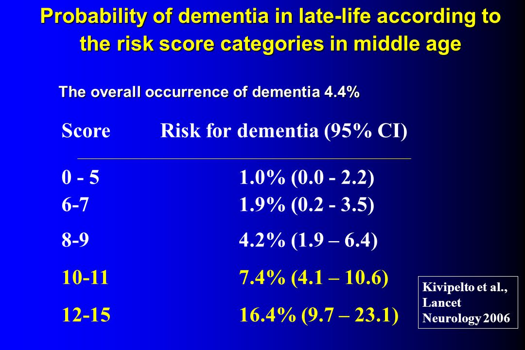 Probability of dementia in late-life according to the risk score categories in middle age Score Risk for dementia (95% CI) 0 - 51.0% (0.0 - 2.2) 6-7 1