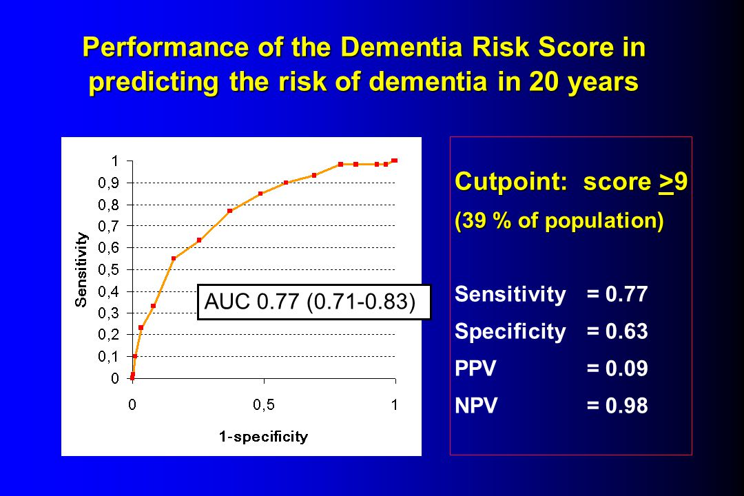 Performance of the Dementia Risk Score in predicting the risk of dementia in 20 years AUC 0.77 (0.71-0.83) Cutpoint: score >9 (39 % of population) Sen