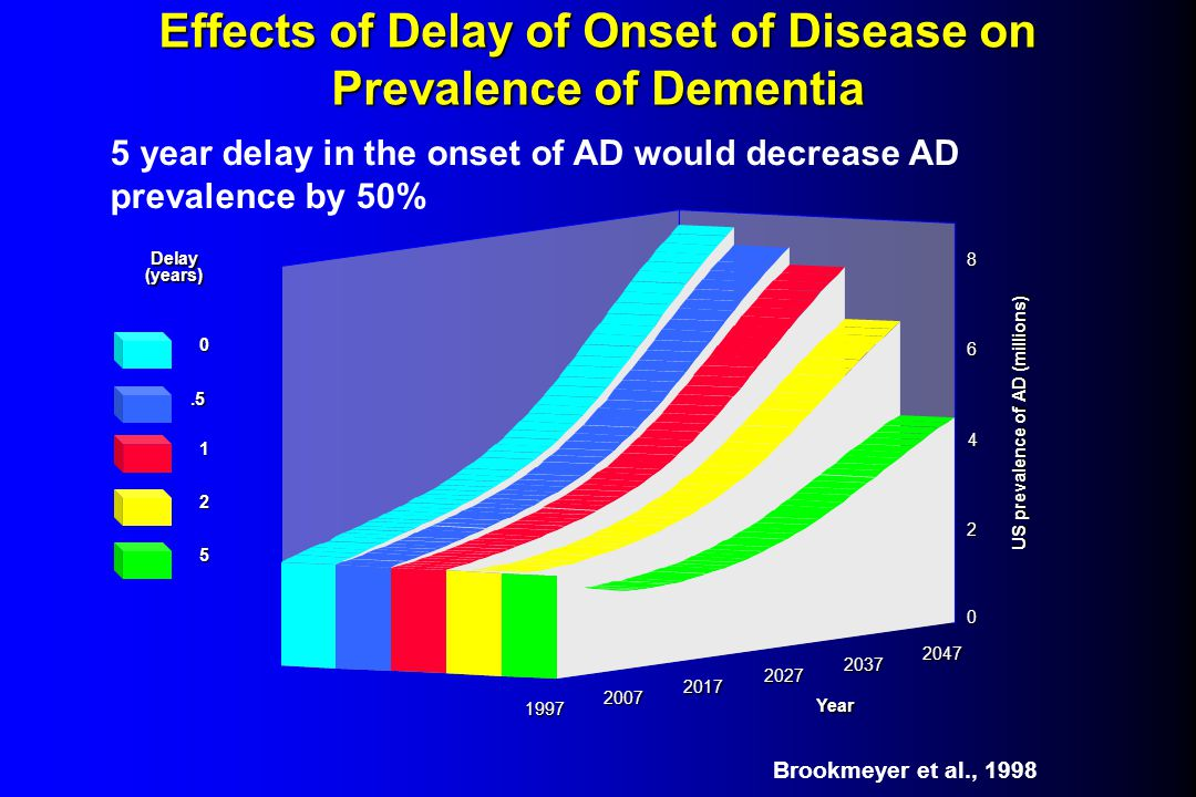 Effects of Delay of Onset of Disease on Prevalence of Dementia US prevalence of AD (millions) Delay(years) 0.5 1 2 5 1997 2007 2017 2027 2037 2047 Year 8 6 4 2 0 5 year delay in the onset of AD would decrease AD prevalence by 50% Brookmeyer et al., 1998