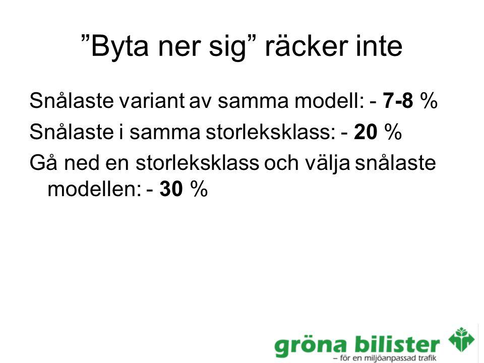 Byta ner sig räcker inte Snålaste variant av samma modell: - 7-8 % Snålaste i samma storleksklass: - 20 % Gå ned en storleksklass och välja snålaste modellen: - 30 %