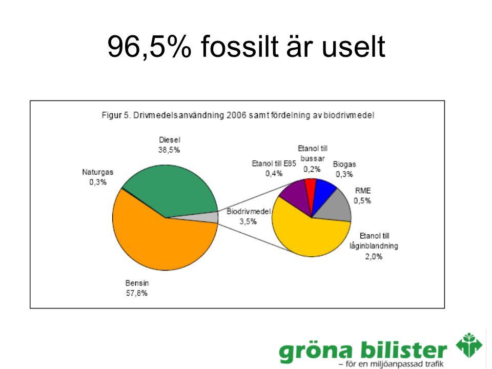 96,5% fossilt är uselt