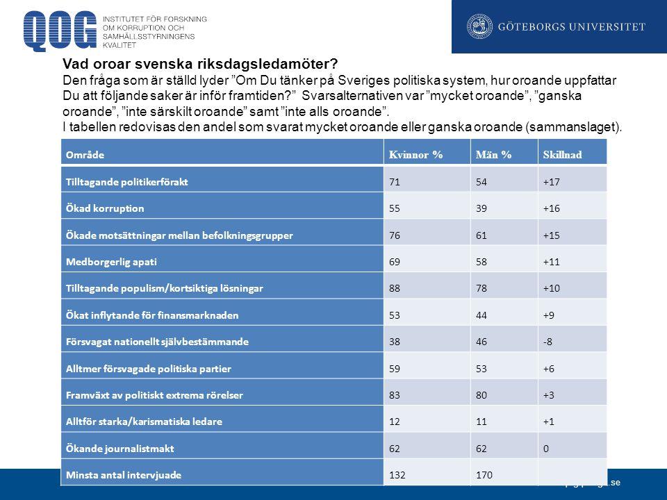www.qog.pol.gu.se Område Kvinnor %Män %Skillnad Tilltagande politikerförakt7154+17 Ökad korruption5539+16 Ökade motsättningar mellan befolkningsgrupper7661+15 Medborgerlig apati6958+11 Tilltagande populism/kortsiktiga lösningar8878+10 Ökat inflytande för finansmarknaden5344+9 Försvagat nationellt självbestämmande3846-8 Alltmer försvagade politiska partier5953+6 Framväxt av politiskt extrema rörelser8380+3 Alltför starka/karismatiska ledare1211+1 Ökande journalistmakt62 0 Minsta antal intervjuade132170 Vad oroar svenska riksdagsledamöter.