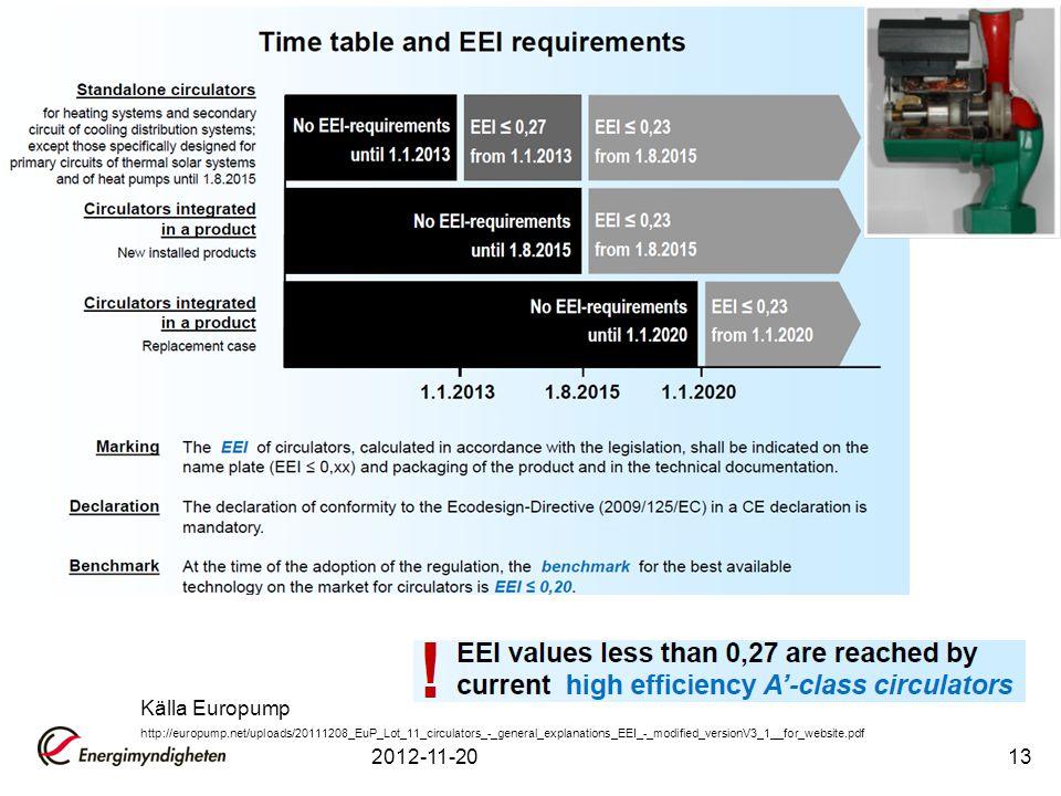 2012-11-2013 Källa Europump http://europump.net/uploads/20111208_EuP_Lot_11_circulators_-_general_explanations_EEI_-_modified_versionV3_1__for_website.pdf