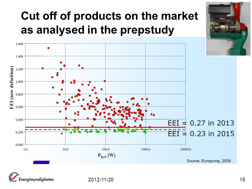 Cut off of products on the market as analysed in the prepstudy 2012-11-2015
