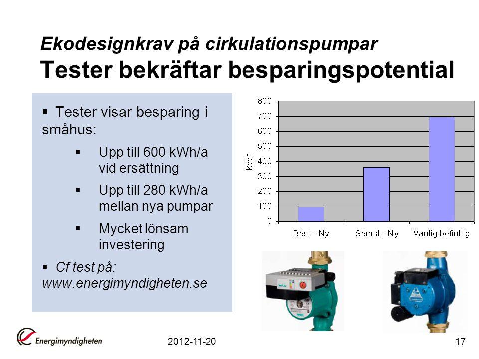 2012-11-2017 Ekodesignkrav på cirkulationspumpar Tester bekräftar besparingspotential  Tester visar besparing i småhus:  Upp till 600 kWh/a vid ersättning  Upp till 280 kWh/a mellan nya pumpar  Mycket lönsam investering  Cf test på: www.energimyndigheten.se