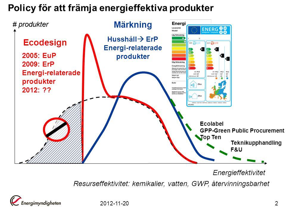 2012-11-202 # produkter Energieffektivitet Ecodesign # produkter Märkning Resurseffektivitet: kemikalier, vatten, GWP, återvinningsbarhet 2005: EuP 2009: ErP Energi-relaterade produkter 2012: ?.