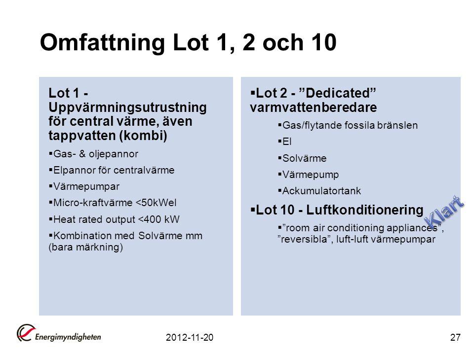 27 Omfattning Lot 1, 2 och 10 Lot 1 - Uppvärmningsutrustning för central värme, även tappvatten (kombi)  Gas- & oljepannor  Elpannor för centralvärme  Värmepumpar  Micro-kraftvärme <50kWel  Heat rated output <400 kW  Kombination med Solvärme mm (bara märkning)  Lot 2 - Dedicated varmvattenberedare  Gas/flytande fossila bränslen  El  Solvärme  Värmepump  Ackumulatortank  Lot 10 - Luftkonditionering  room air conditioning appliances , reversibla , luft-luft värmepumpar 2012-11-20