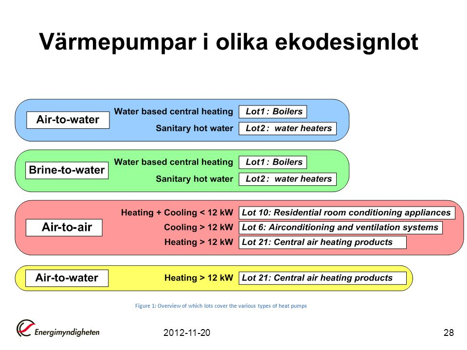 Värmepumpar i olika ekodesignlot 2012-11-2028 Figure 1: Overview of which lots cover the various types of heat pumps