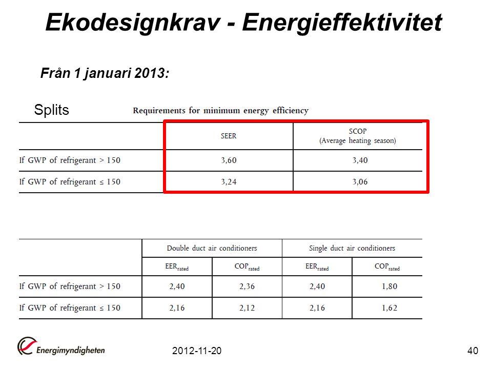 Ekodesignkrav - Energieffektivitet 2012-11-2040 Från 1 januari 2013: Splits